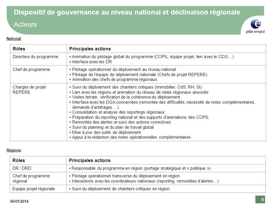 Dispositif de gouvernance au niveau national et déclinaison régionale