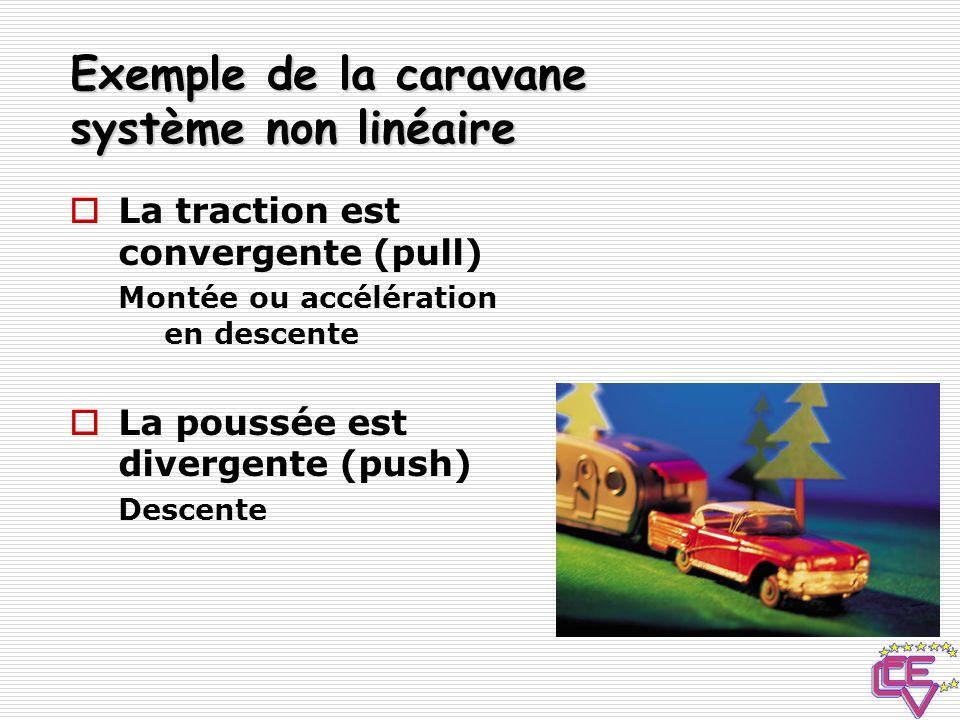 Exemple de la caravane système non linéaire