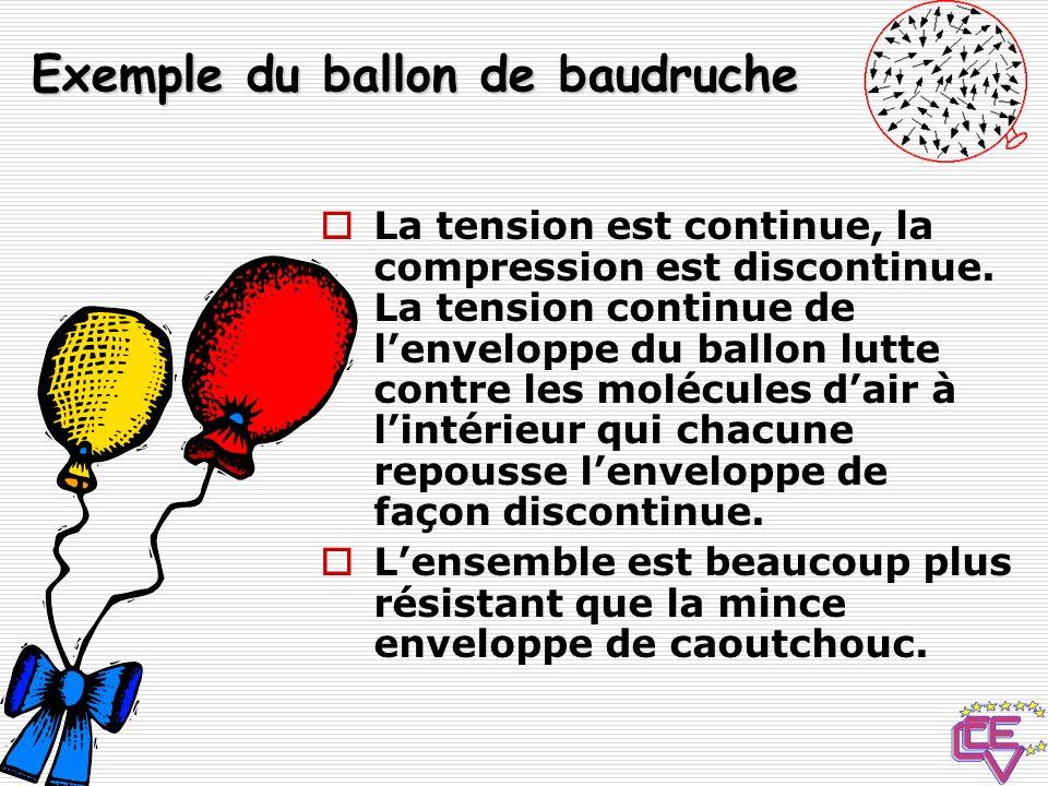 Exemple du ballon de baudruche