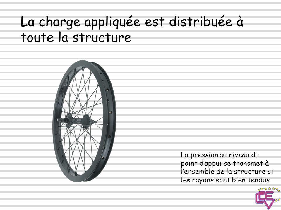 La charge appliquée est distribuée à toute la structure