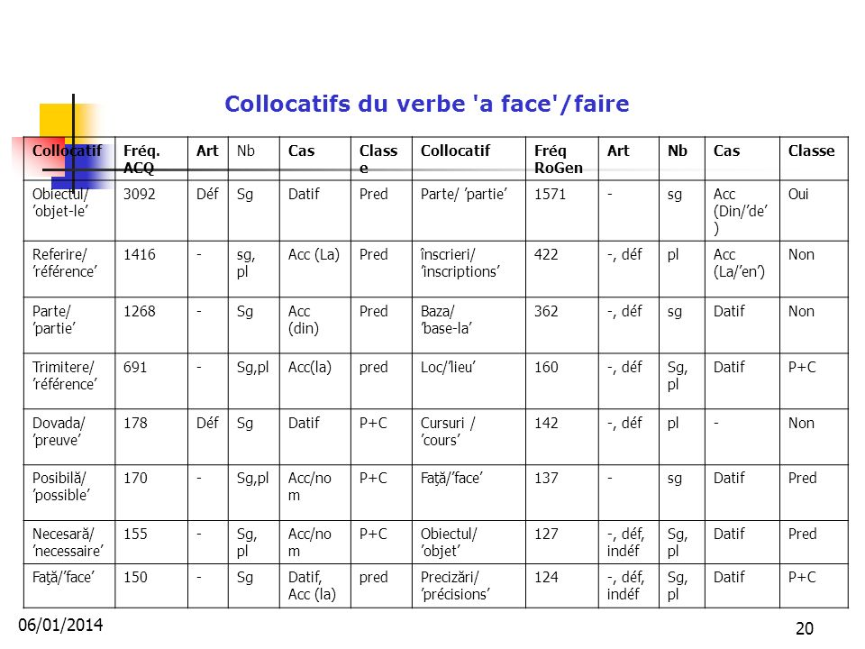 Collocatifs du verbe a face /faire