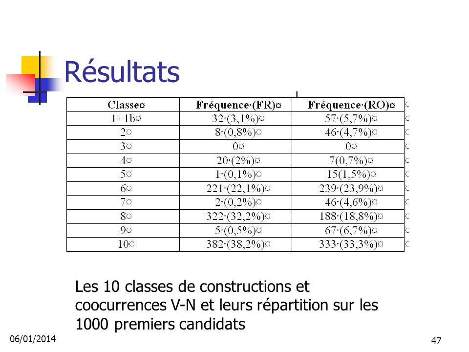 Résultats Les 10 classes de constructions et coocurrences V-N et leurs répartition sur les 1000 premiers candidats.