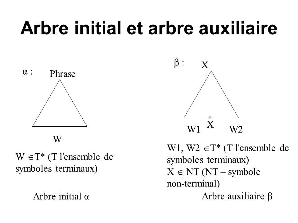Arbre initial et arbre auxiliaire