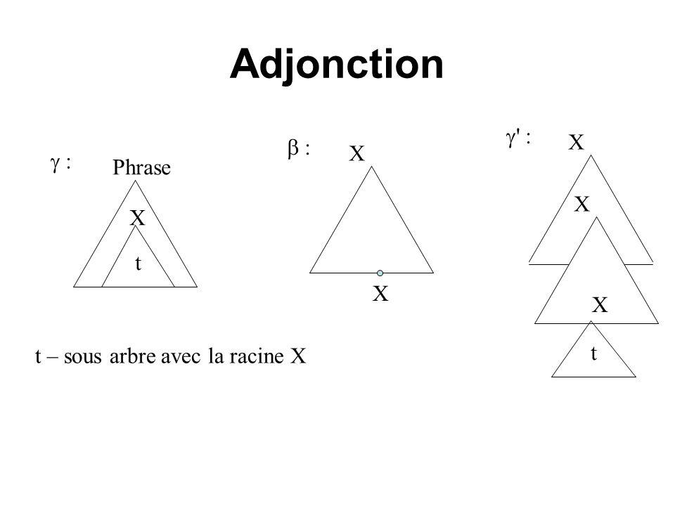 Adjonction  : X  : X  : Phrase X X t X X t