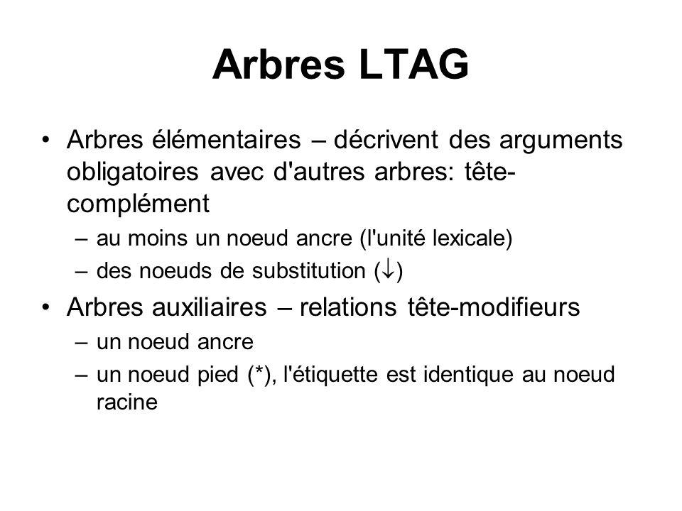 Arbres LTAG Arbres élémentaires – décrivent des arguments obligatoires avec d autres arbres: tête-complément.