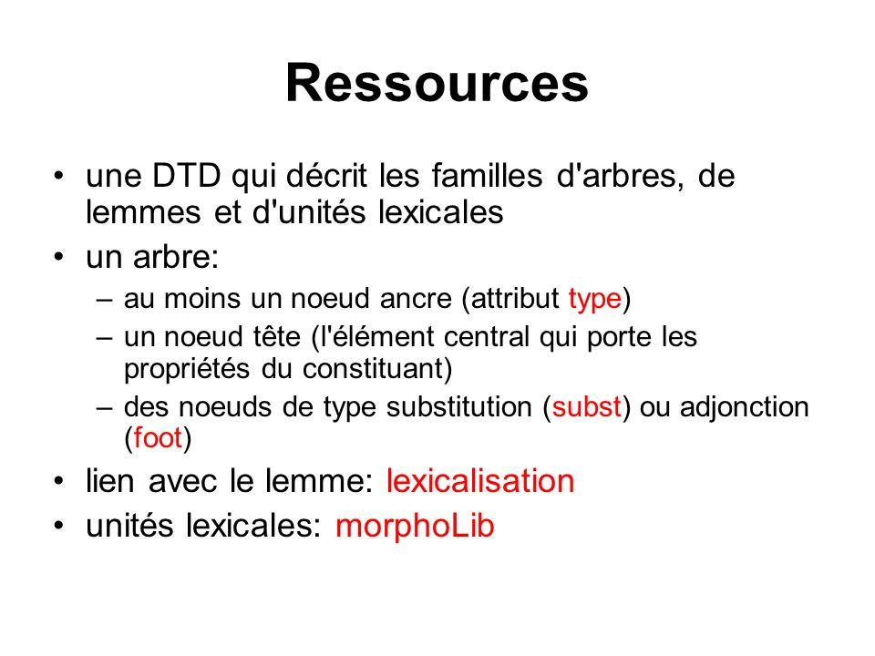 Ressources une DTD qui décrit les familles d arbres, de lemmes et d unités lexicales. un arbre: au moins un noeud ancre (attribut type)