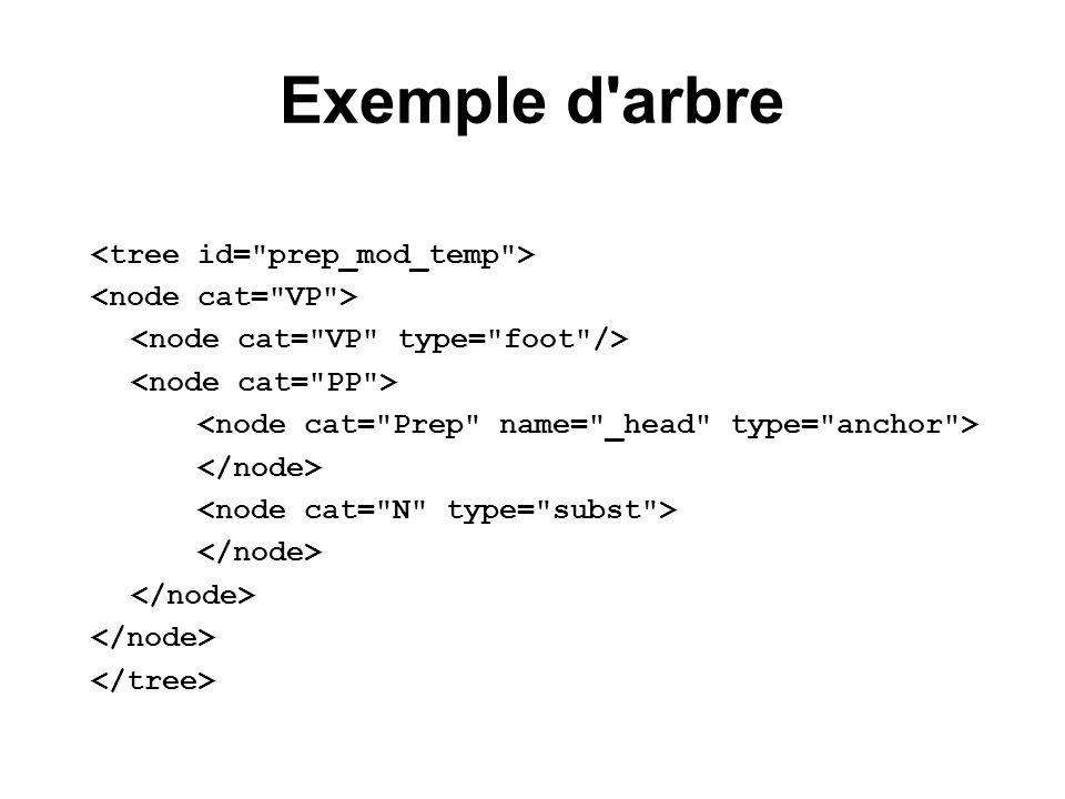 Exemple d arbre <tree id= prep_mod_temp > <node cat= VP >