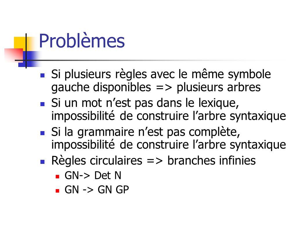 Problèmes Si plusieurs règles avec le même symbole gauche disponibles => plusieurs arbres.