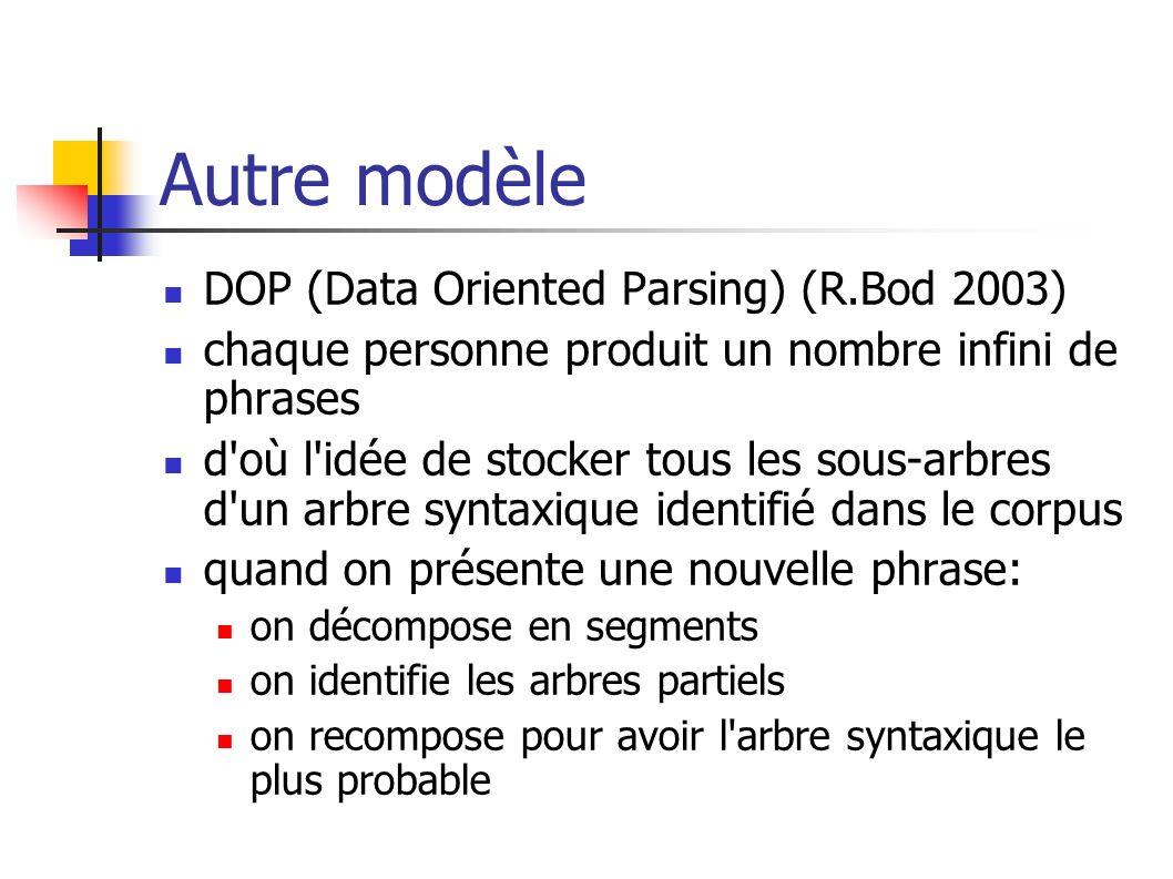 Autre modèle DOP (Data Oriented Parsing) (R.Bod 2003)