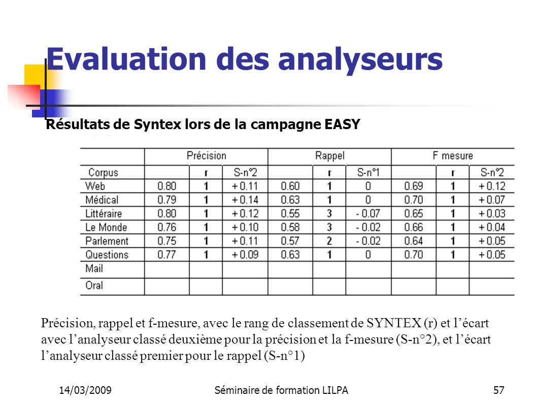 Evaluation des analyseurs