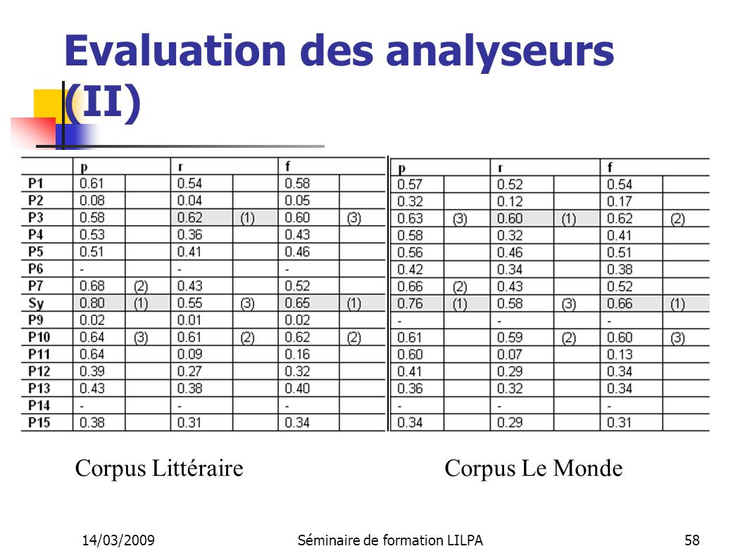 Evaluation des analyseurs (II)
