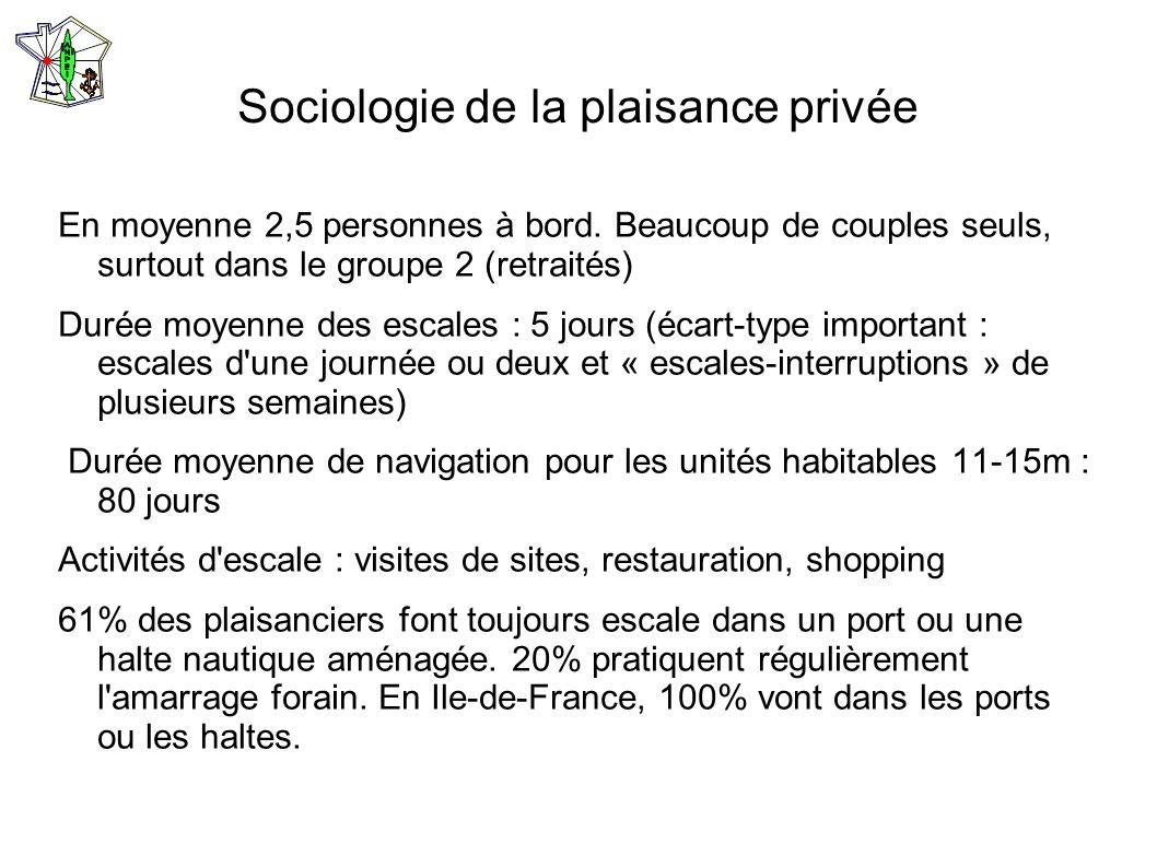 Sociologie de la plaisance privée