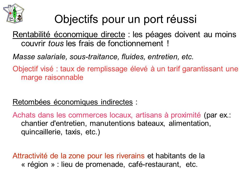 Objectifs pour un port réussi