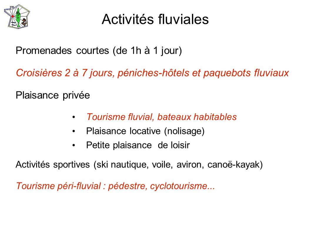 Activités fluviales Promenades courtes (de 1h à 1 jour)