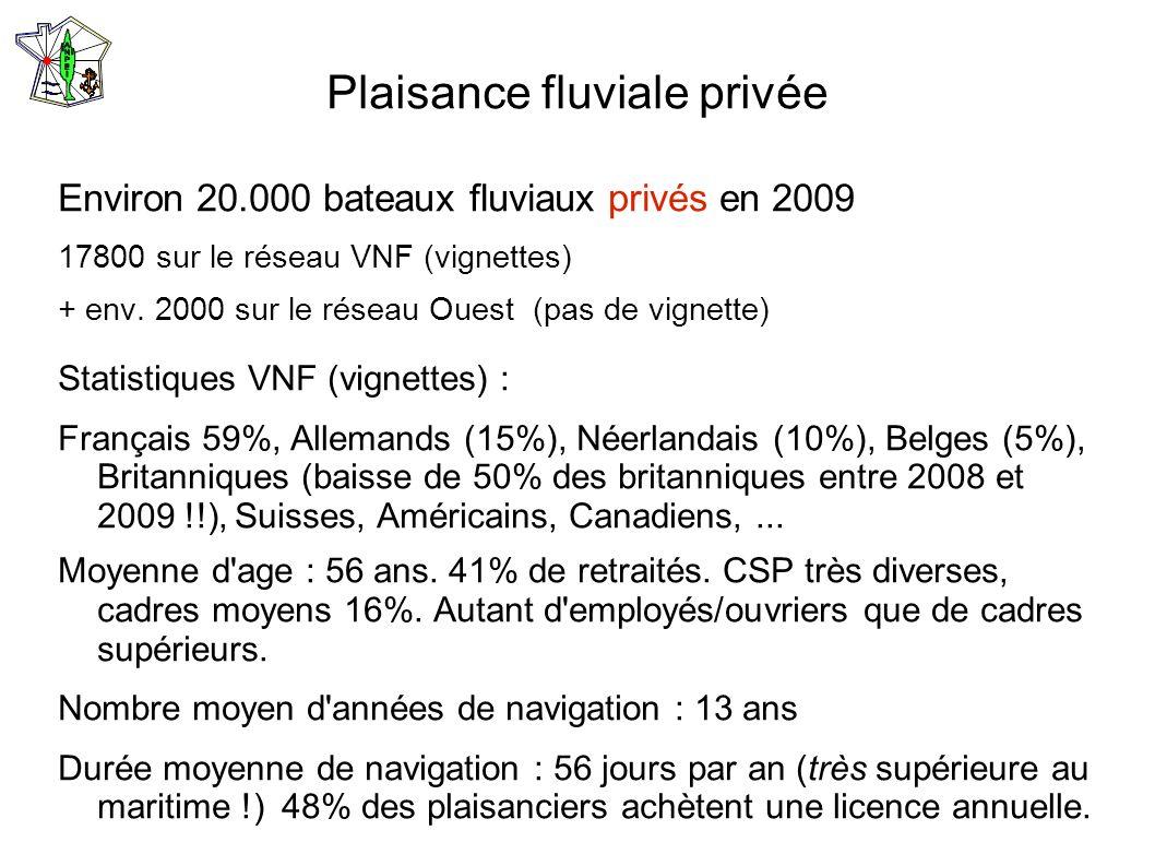 Plaisance fluviale privée