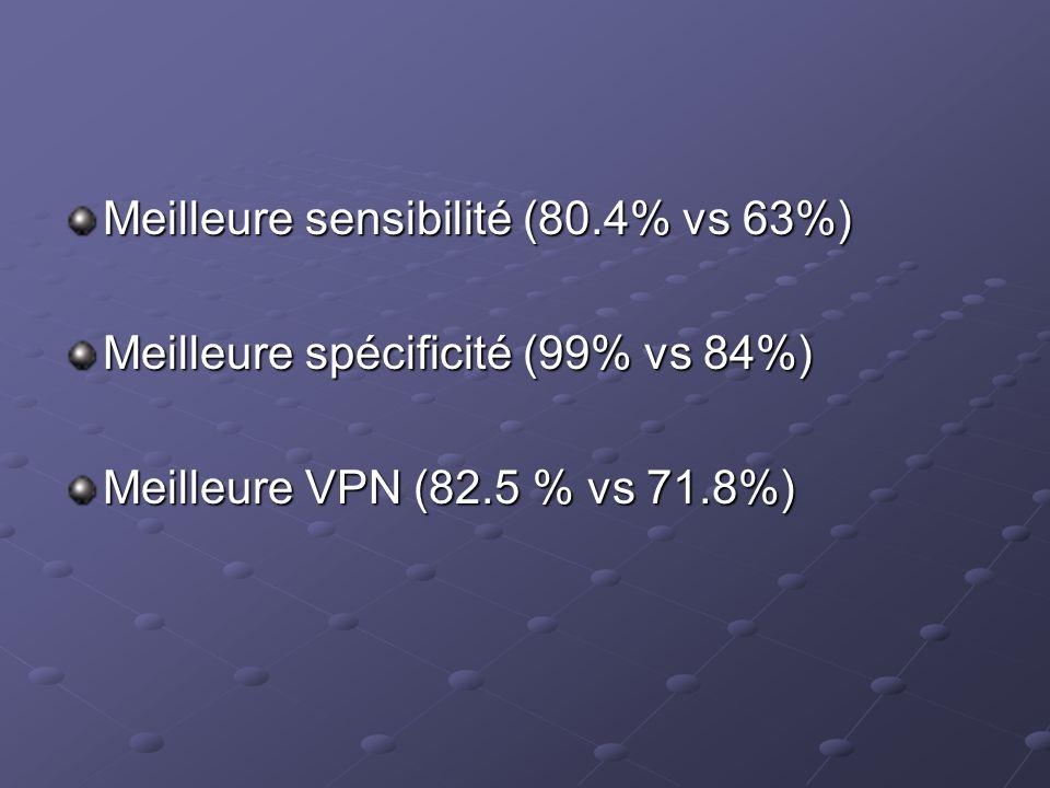 Meilleure sensibilité (80.4% vs 63%)