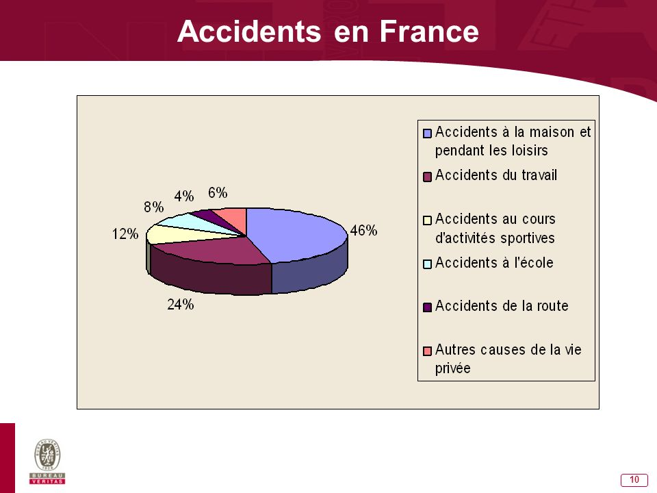 Accidents en France