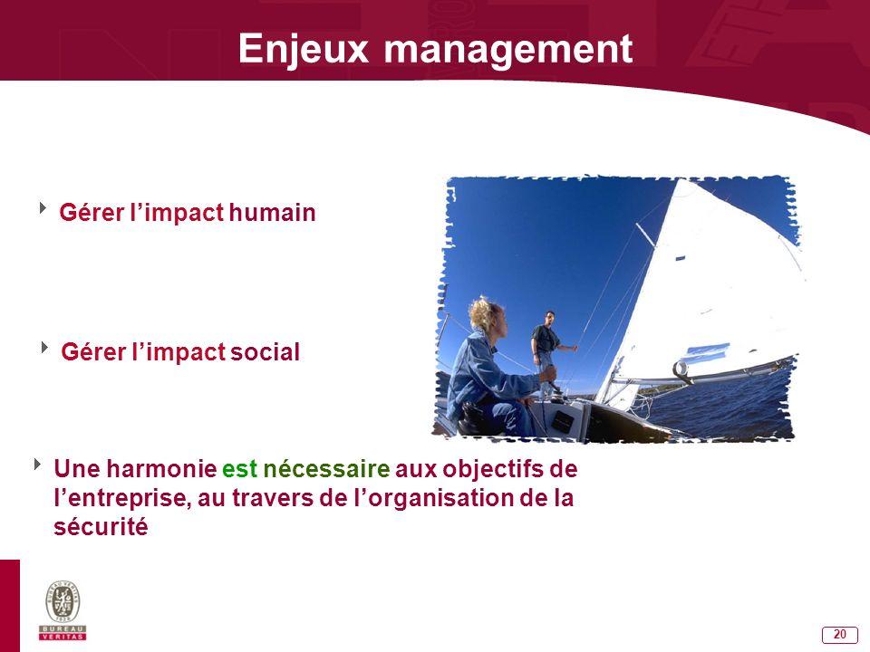 Enjeux management Gérer l'impact humain Gérer l'impact social