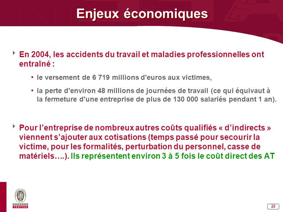 Enjeux économiques En 2004, les accidents du travail et maladies professionnelles ont entraîné :