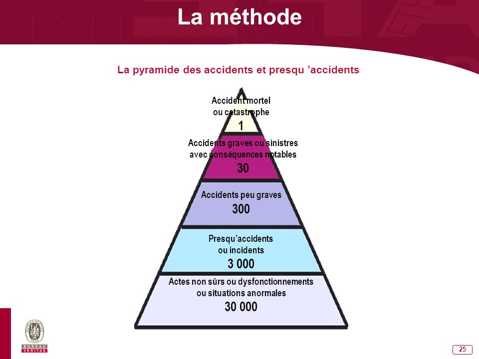 La pyramide des accidents et presqu 'accidents