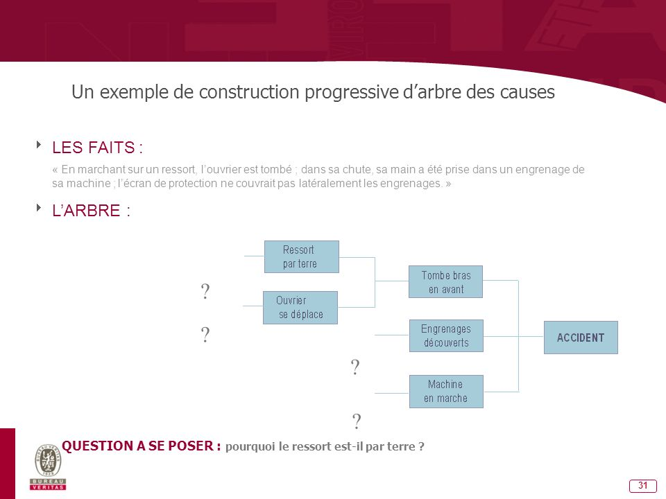 Un exemple de construction progressive d'arbre des causes