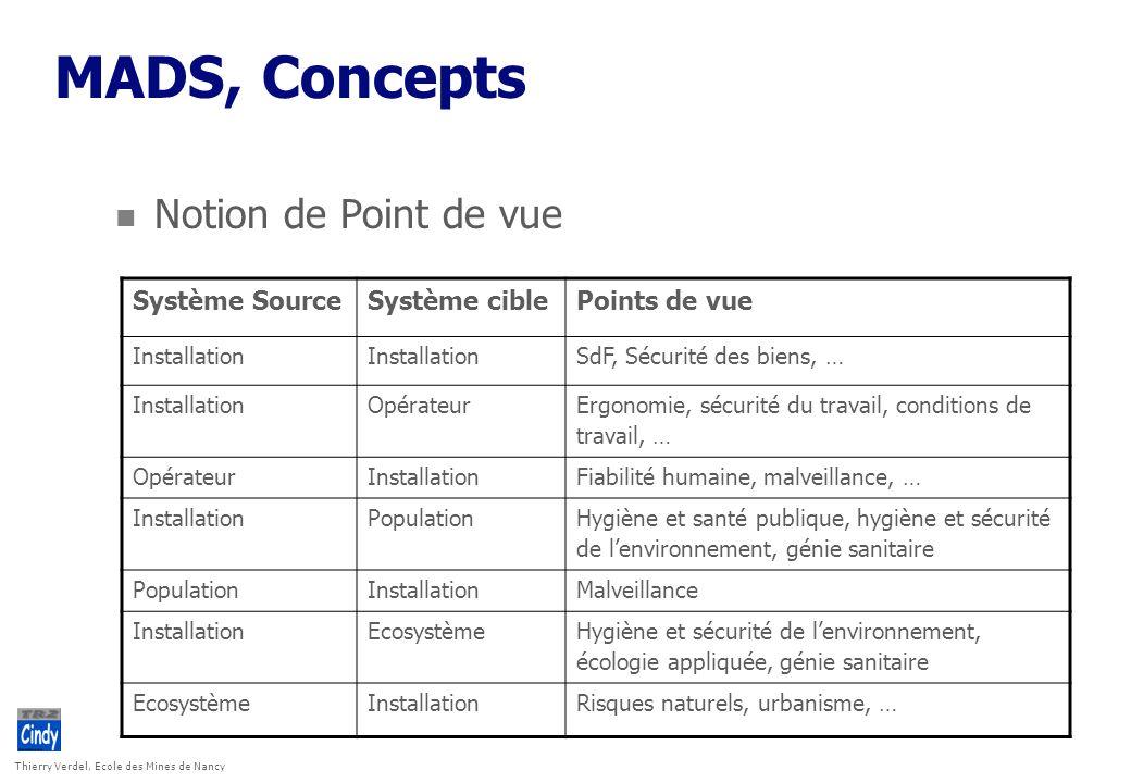 MADS, Concepts Notion de Point de vue Système Source Système cible