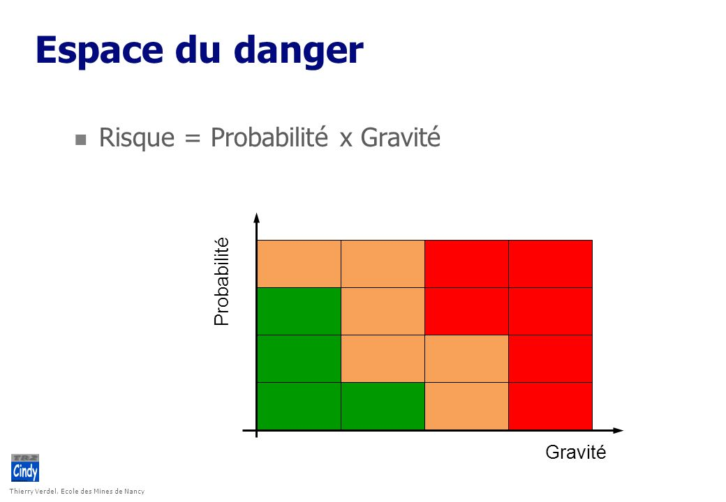 Espace du danger Risque = Probabilité x Gravité Probabilité Gravité