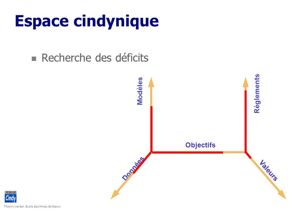 Espace cindynique Recherche des déficits Modèles Règlements Objectifs