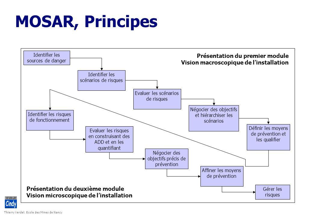 MOSAR, Principes Présentation du premier module