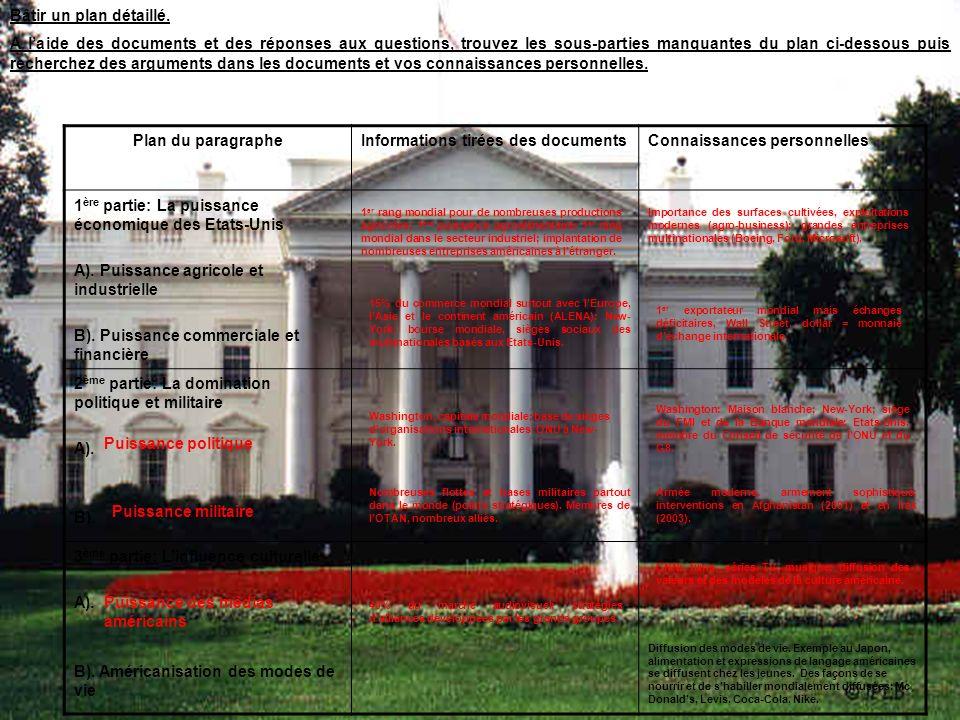 Informations tirées des documents Connaissances personnelles