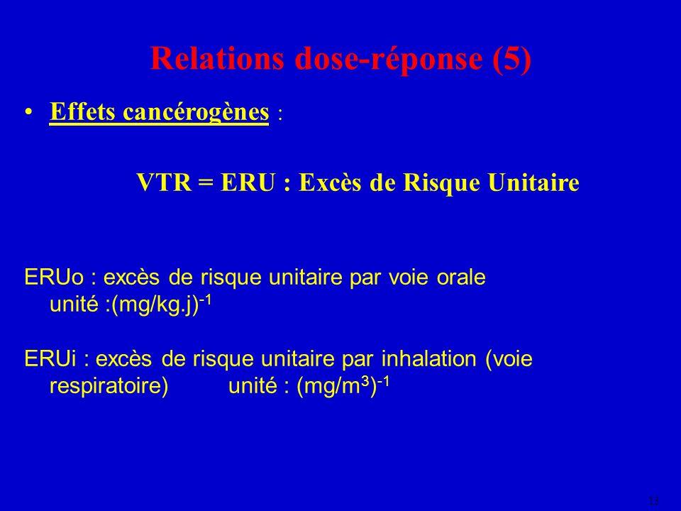 Relations dose-réponse (5) VTR = ERU : Excès de Risque Unitaire