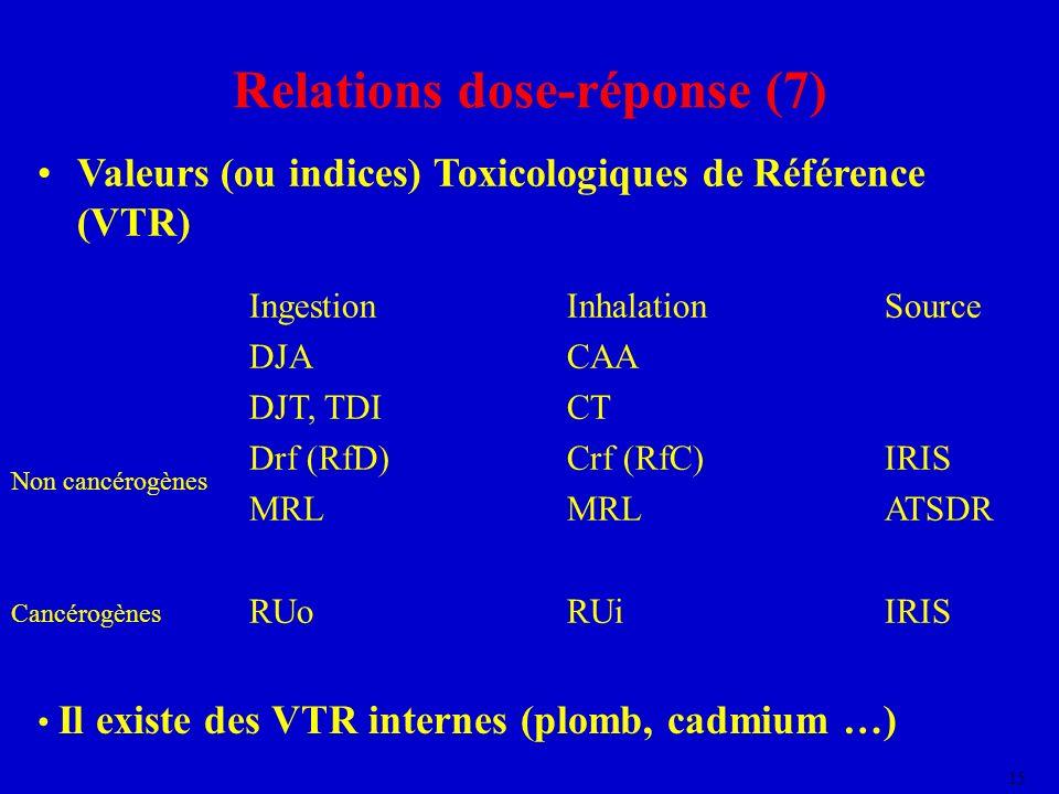 Relations dose-réponse (7)