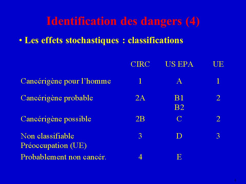 Identification des dangers (4)