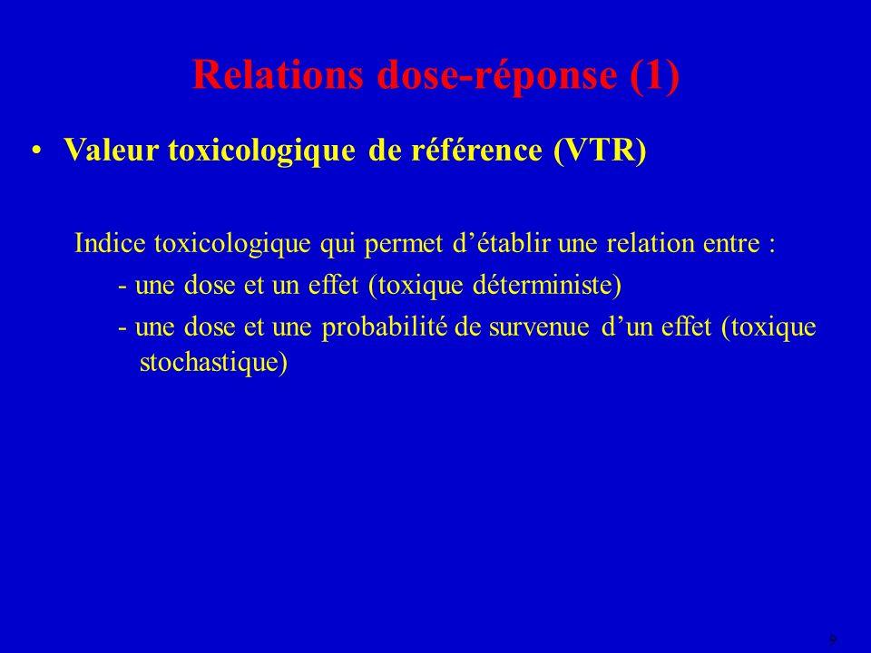 Relations dose-réponse (1)