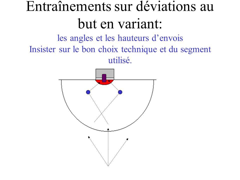 Entraînements sur déviations au but en variant: les angles et les hauteurs d'envois Insister sur le bon choix technique et du segment utilisé.