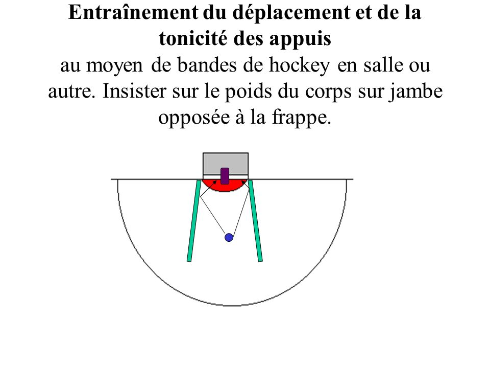 Entraînement du déplacement et de la tonicité des appuis au moyen de bandes de hockey en salle ou autre.