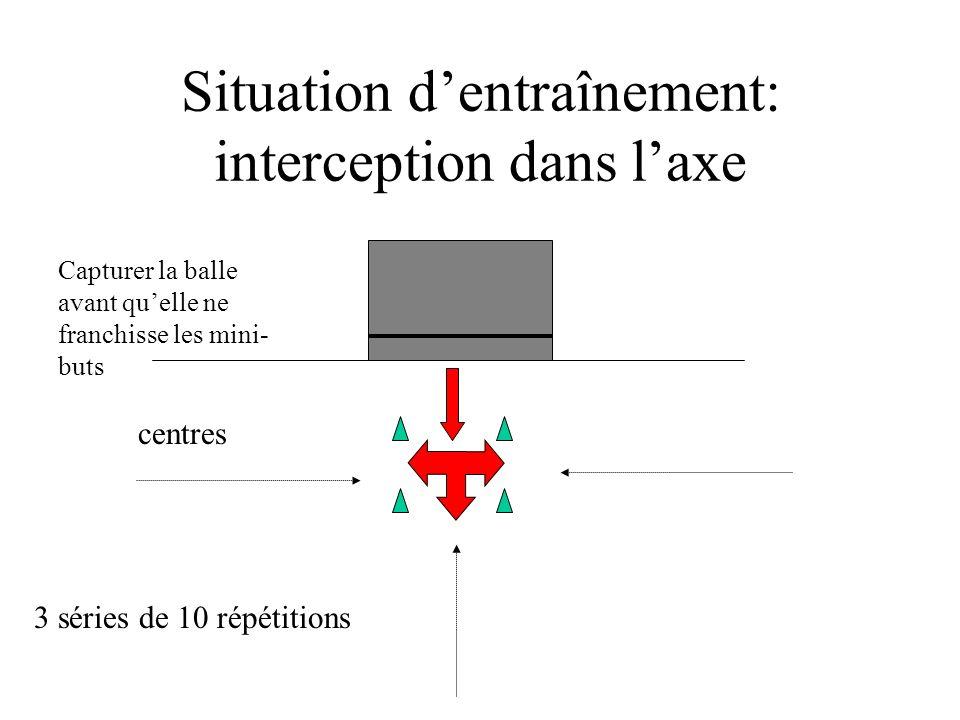 Situation d'entraînement: interception dans l'axe