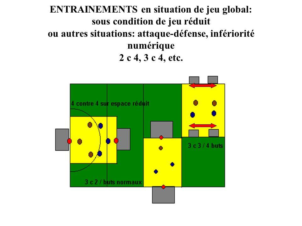 ENTRAINEMENTS en situation de jeu global: sous condition de jeu réduit ou autres situations: attaque-défense, infériorité numérique 2 c 4, 3 c 4, etc.