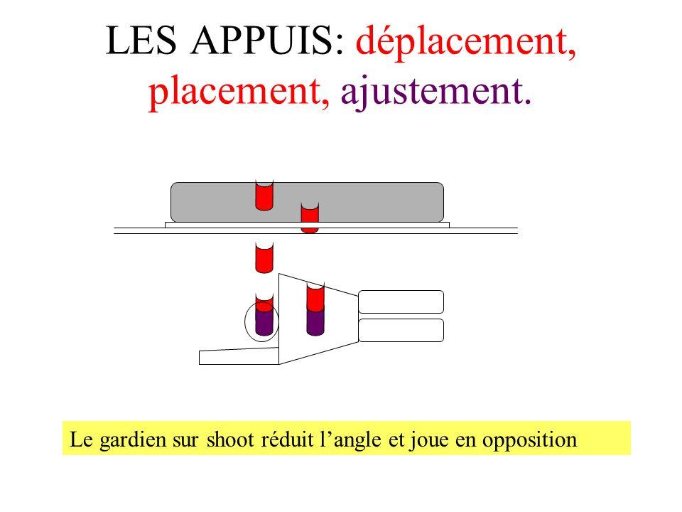 LES APPUIS: déplacement, placement, ajustement.