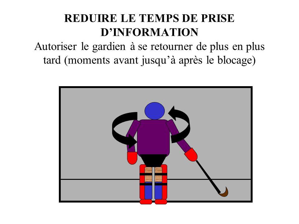 REDUIRE LE TEMPS DE PRISE D'INFORMATION Autoriser le gardien à se retourner de plus en plus tard (moments avant jusqu'à après le blocage)