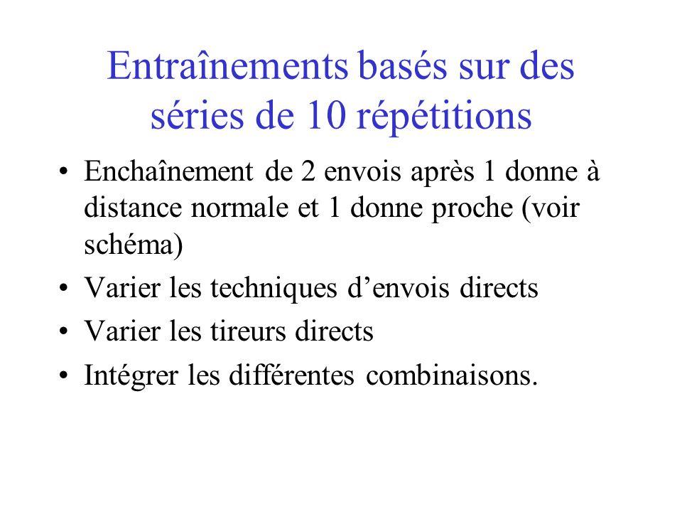 Entraînements basés sur des séries de 10 répétitions
