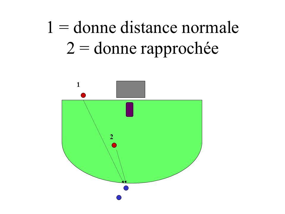 1 = donne distance normale 2 = donne rapprochée