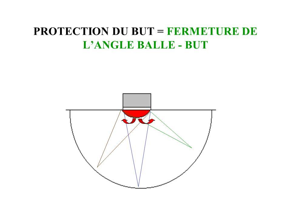 PROTECTION DU BUT = FERMETURE DE L'ANGLE BALLE - BUT