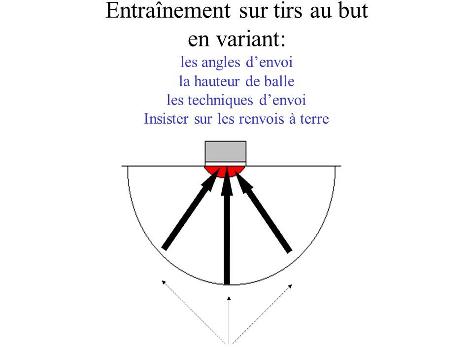 Entraînement sur tirs au but en variant: les angles d'envoi la hauteur de balle les techniques d'envoi Insister sur les renvois à terre