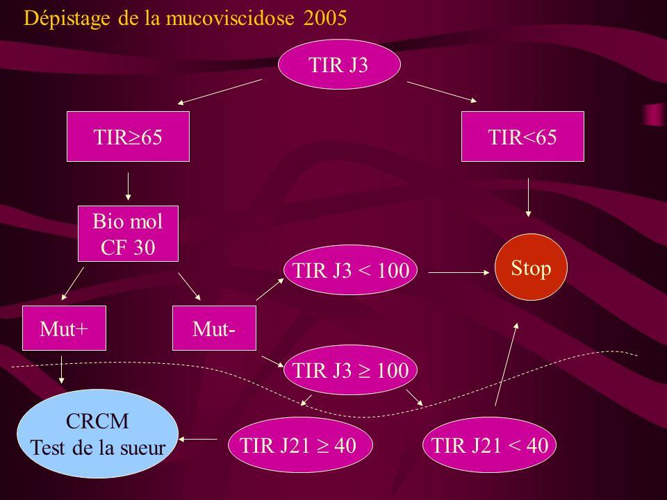 Dépistage de la mucoviscidose 2005