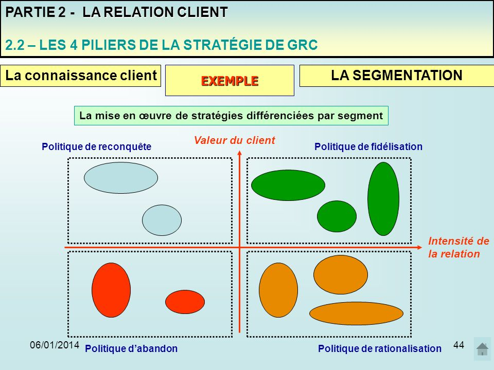 La mise en œuvre de stratégies différenciées par segment