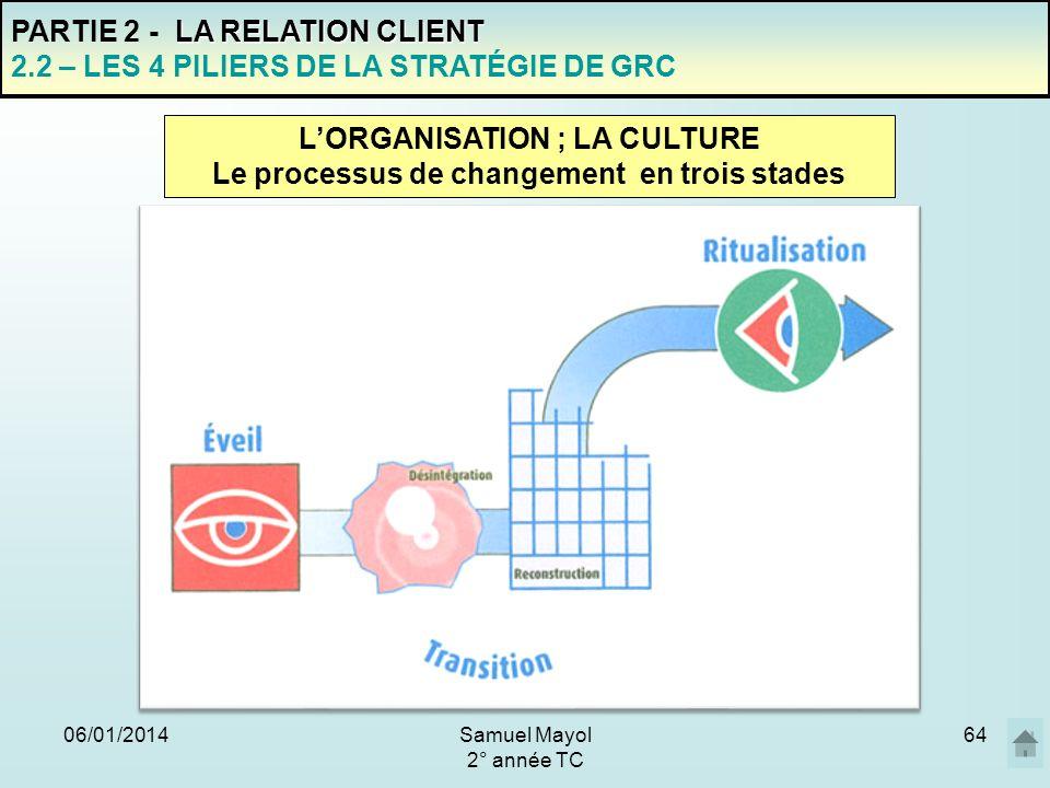 L'ORGANISATION ; LA CULTURE Le processus de changement en trois stades