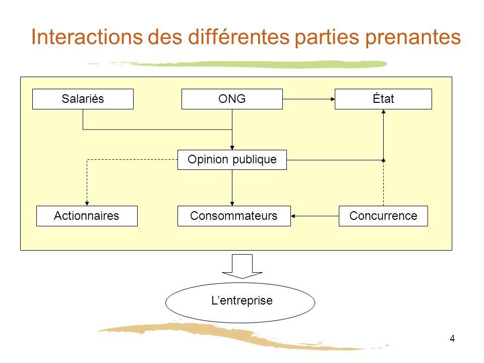 Interactions des différentes parties prenantes