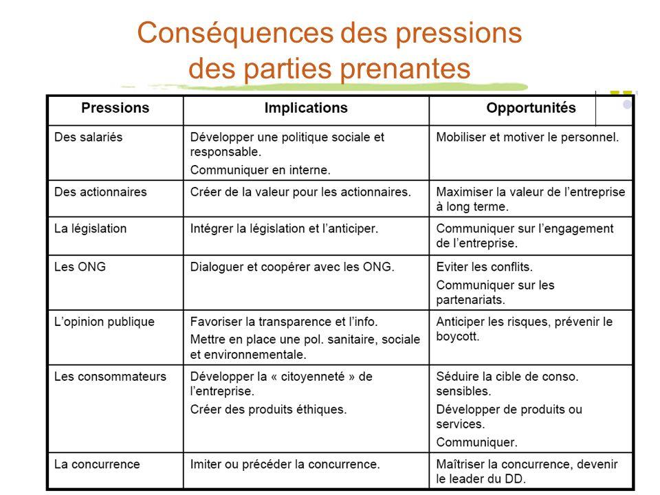 Conséquences des pressions des parties prenantes