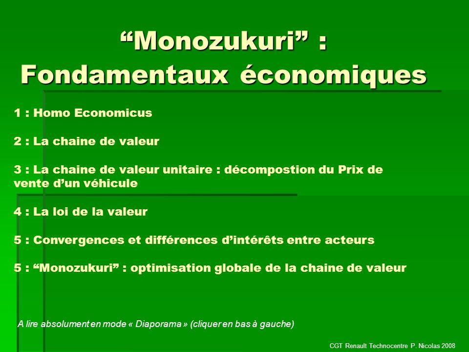 Monozukuri : Fondamentaux économiques